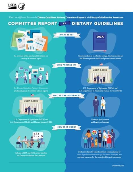 What's in the New 2020-2025 Dietary Guidelines?